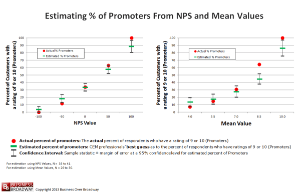 Figure 2. Estimating % of Promoters from NPS and Mean Values