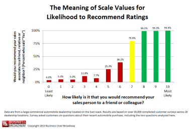 Figure 1. Meaning of Scale Values for Likelihood to Recommend Ratings