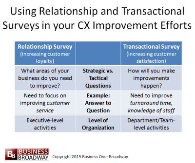 Figure 1.  Using Relationship and Transactional Surveys in your CX Improvement Efforts