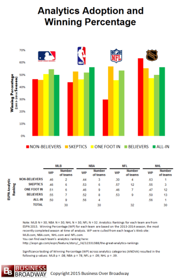 Figure 2.  Analytics Adoption by Winning Percentage