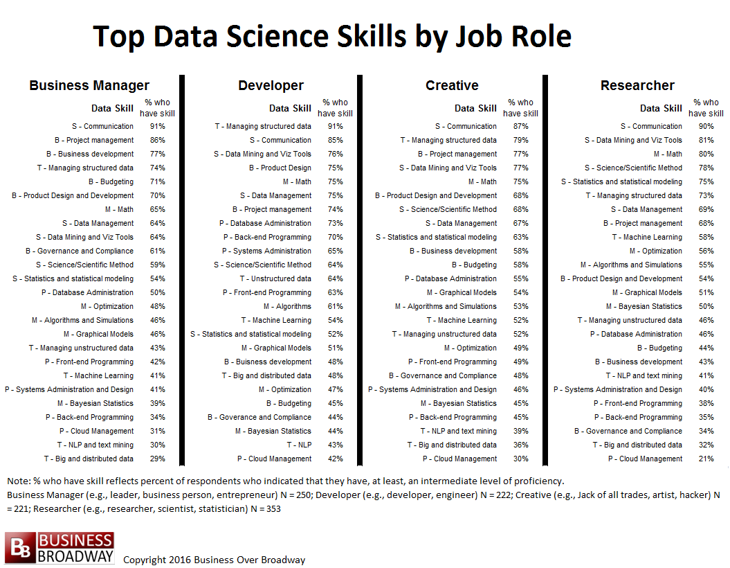 Best List Of Skills For Resume Top 10 Skills In Data Science Customerthink