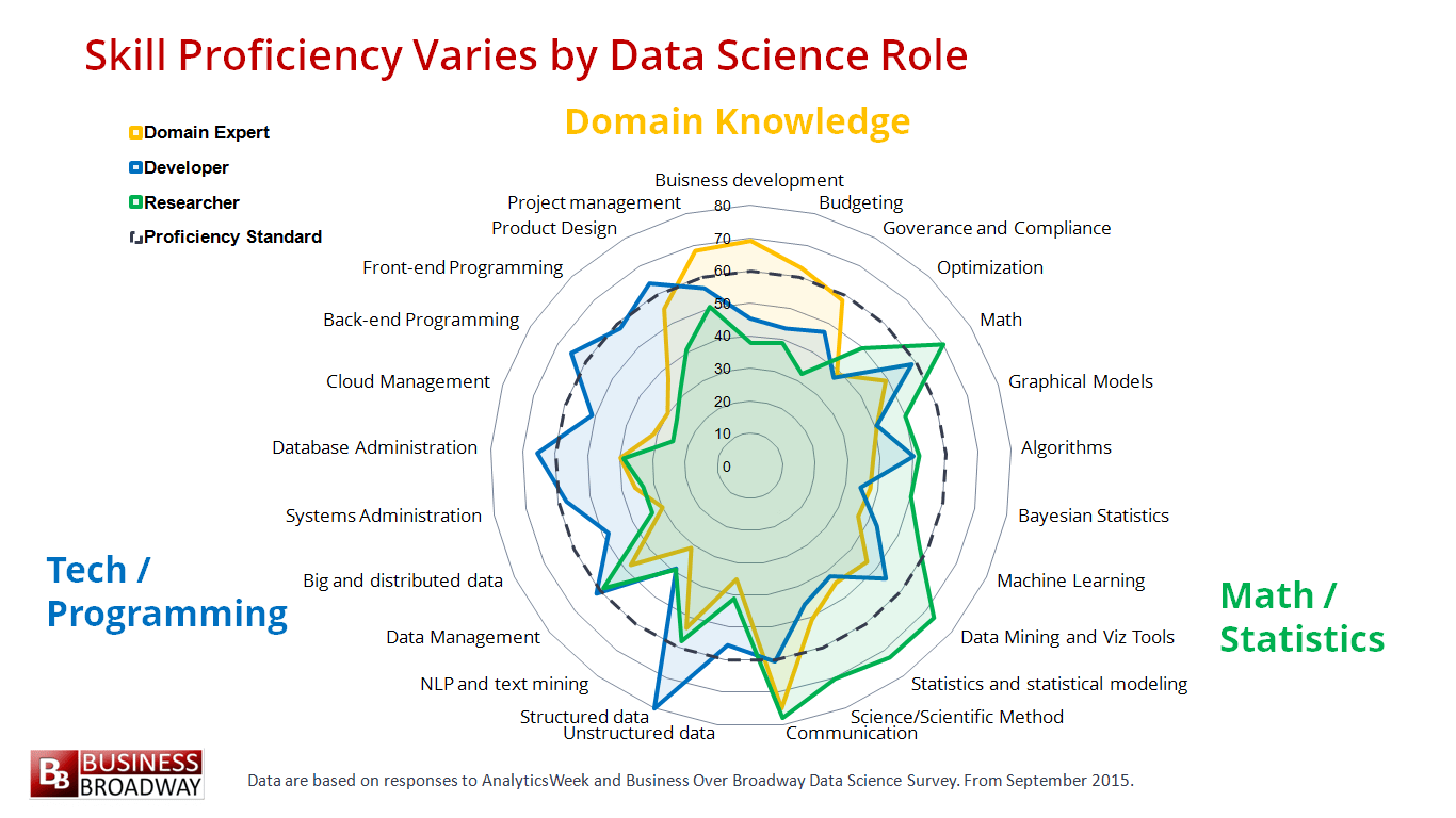 hight resolution of demystifying data science for all