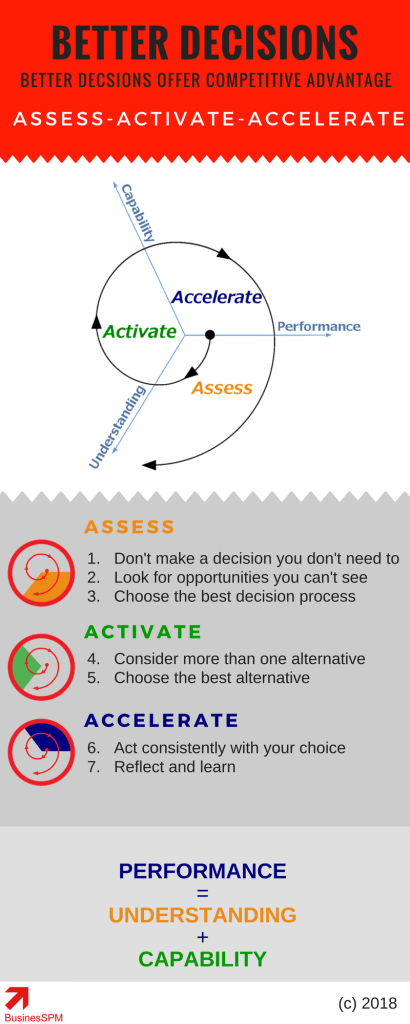 Tips For Better Decisions