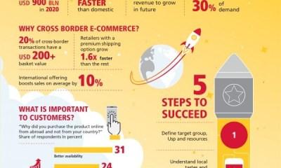 Cross-Border e-Commerce to Grow Sub Saharan Africa Retailers
