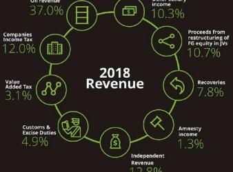 nigeria's revenue to gdp ratio
