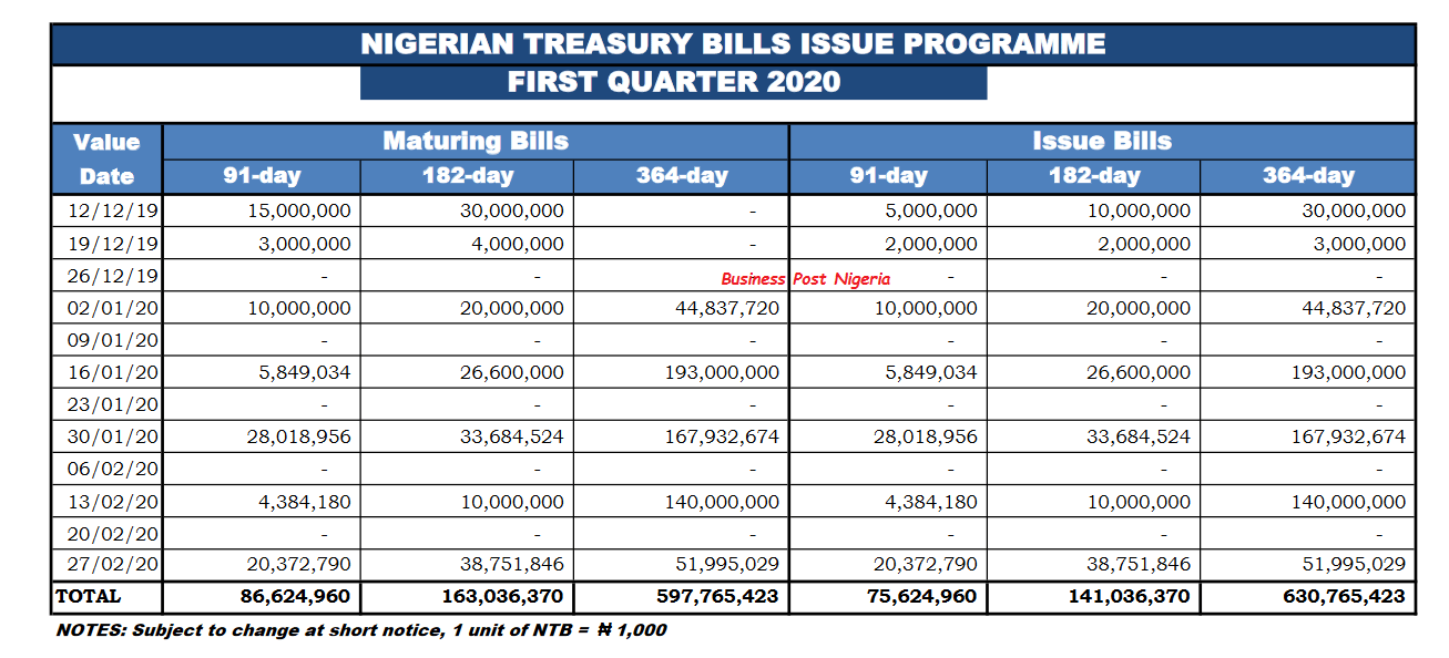treasury bills calendar Q1 2020