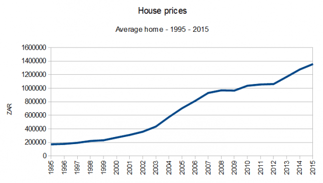 House prices Average