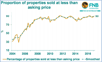 london homes sell four per cent less than asking price 3