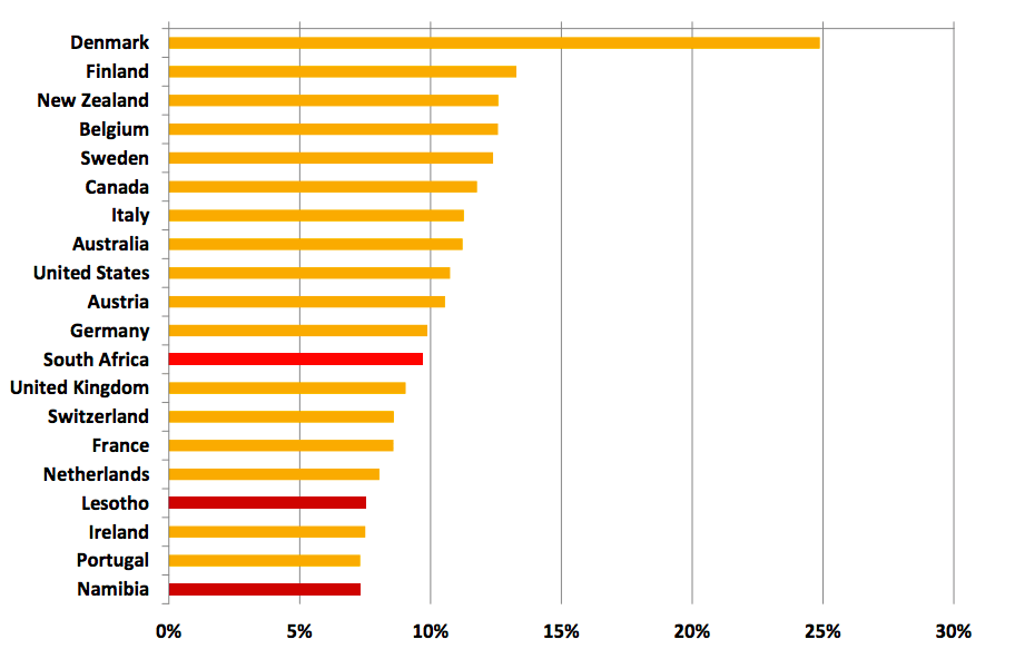 The highest income tax rates in the world – including South