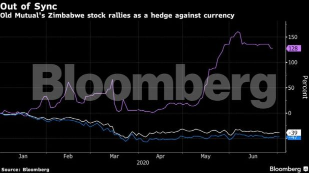 Sync - Previous Mutual's share worth is a key focus in Zimbabwe's forex battle