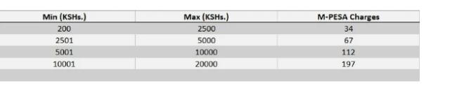M-Pesa-withdrawal-tarrifs-from-an-ATM