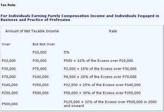 Tax Refund Table Philippines | Brokeasshome.com