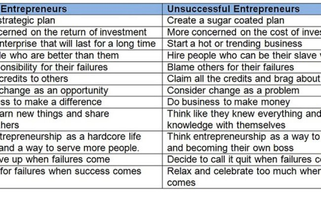 12 Differences Between Successful And Unsuccessful