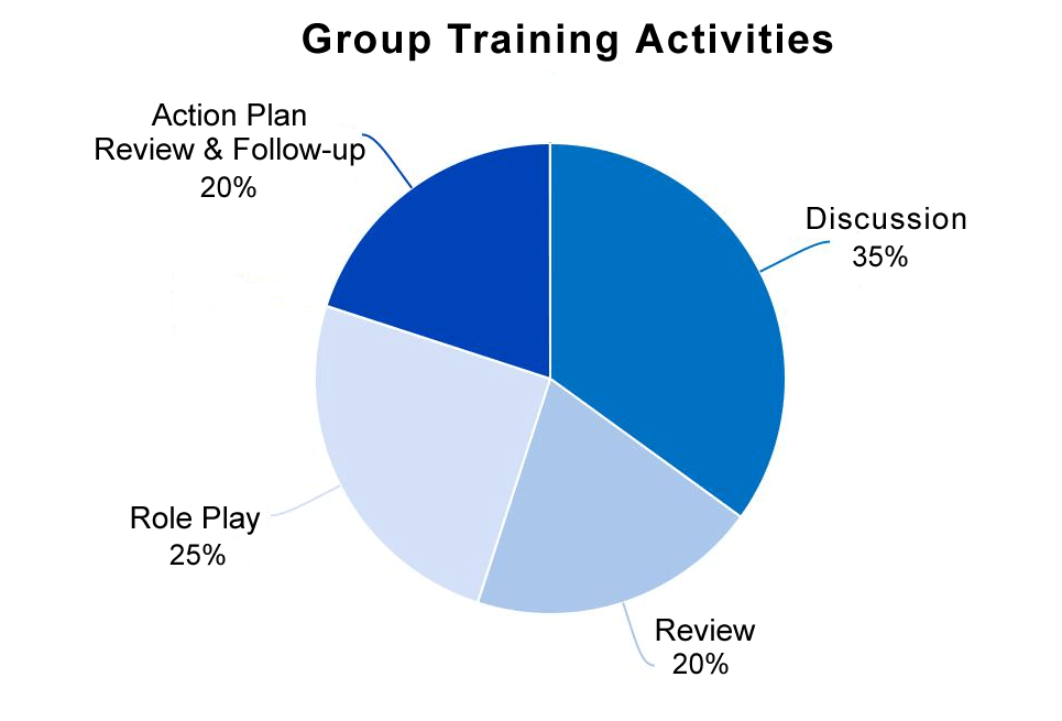 blended-learning-group-training-activities-chart