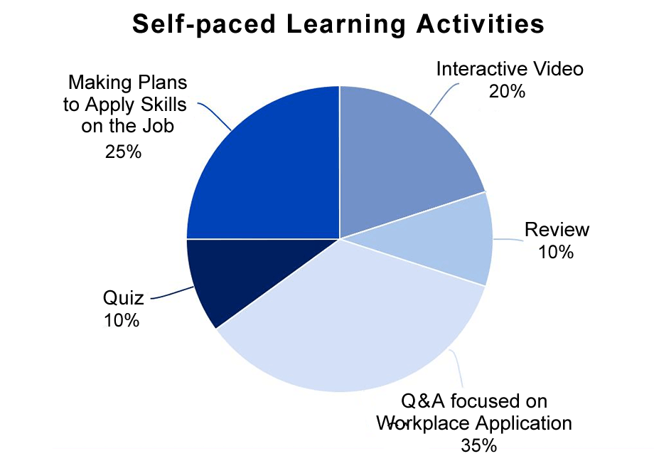 blended-learning-self-paced-learning-activities-chart