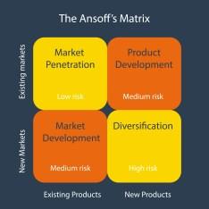 Ansoff Matrix analysis
