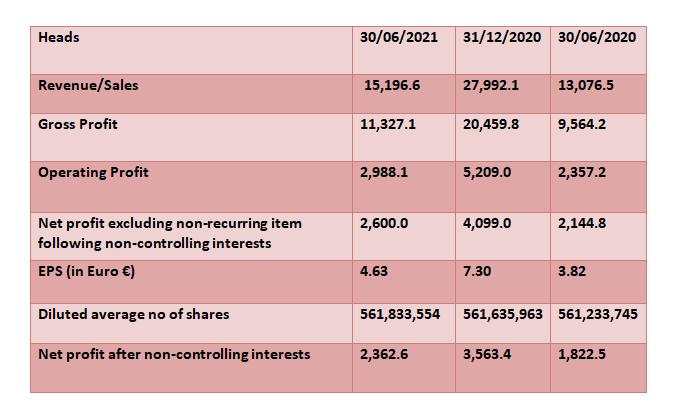Loreal Financial Report