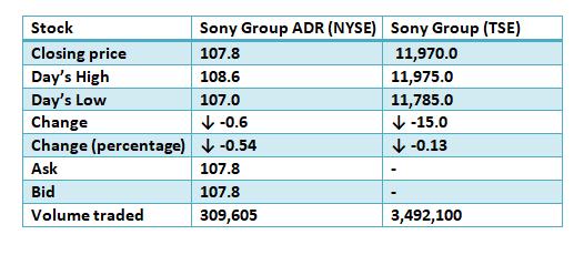 Sony Group Stcok Performance