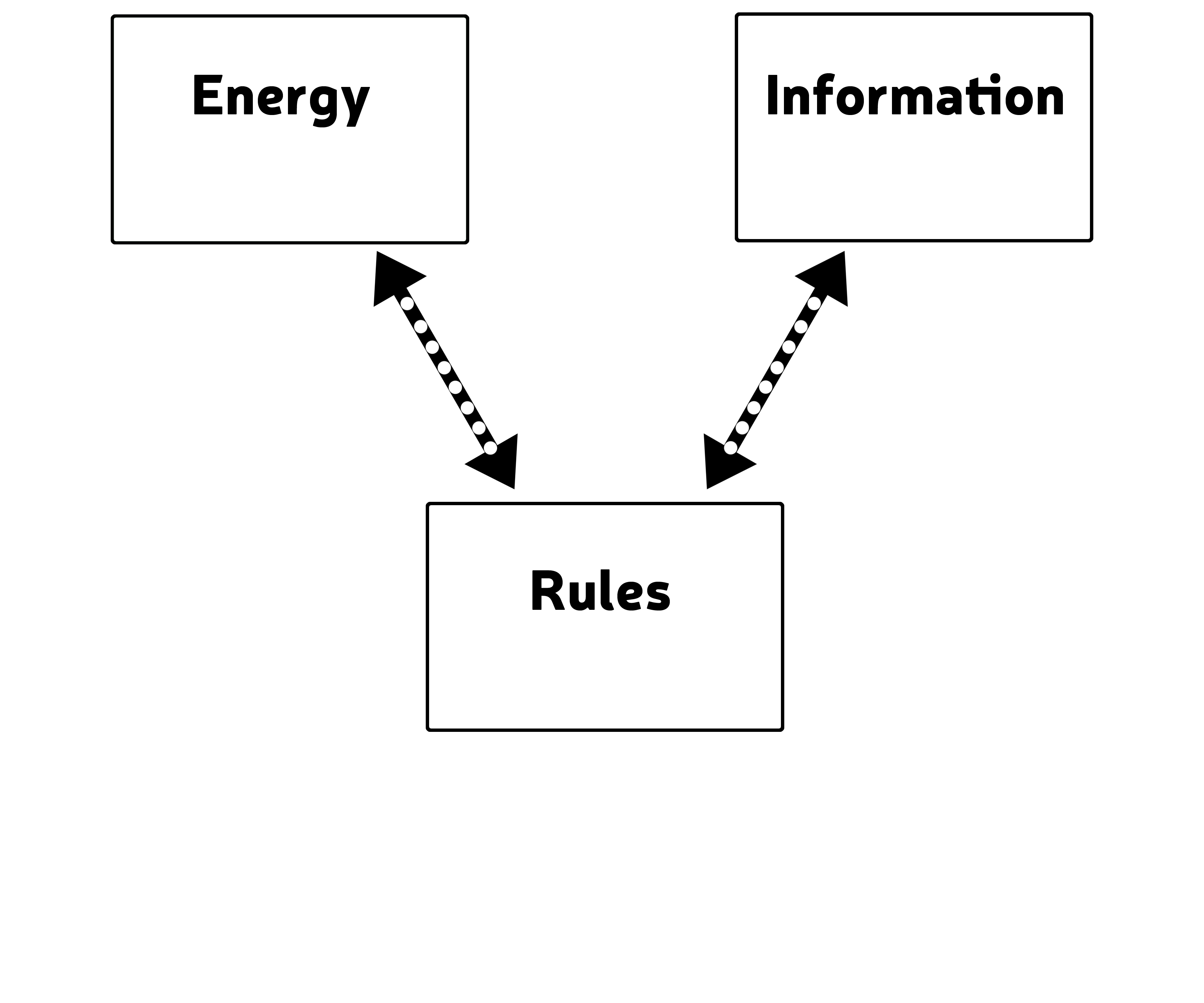 Energy Amp Information Systems