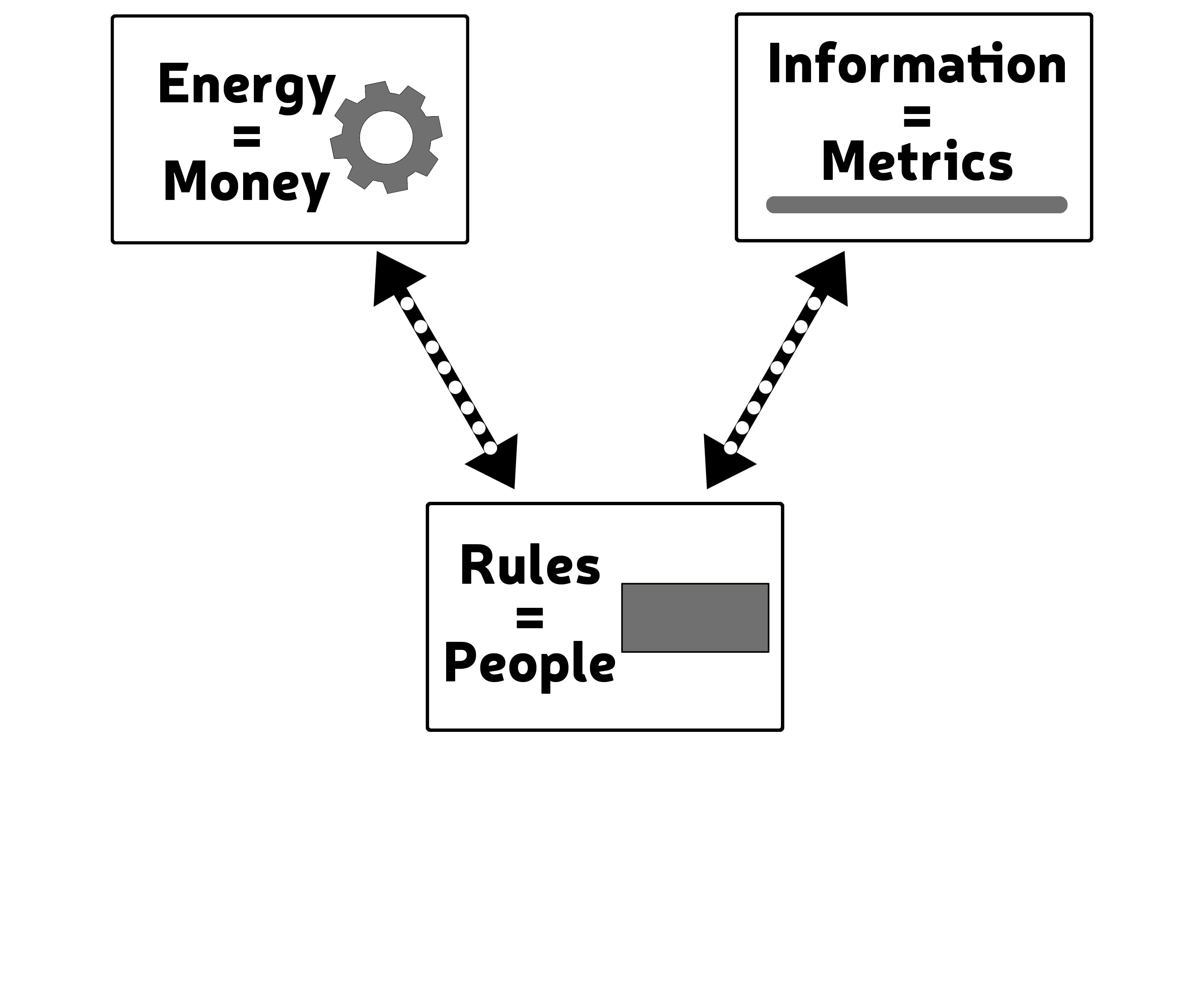 Energy & Information Systems | 2.2 Methodology