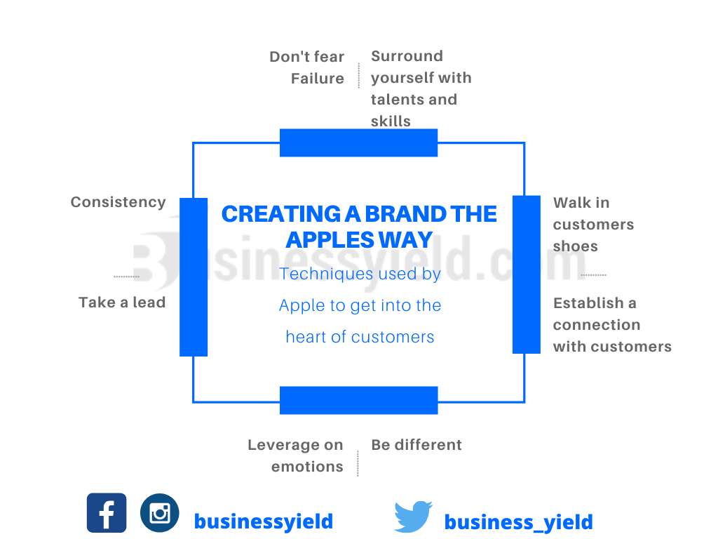creating a brand- Apple brand