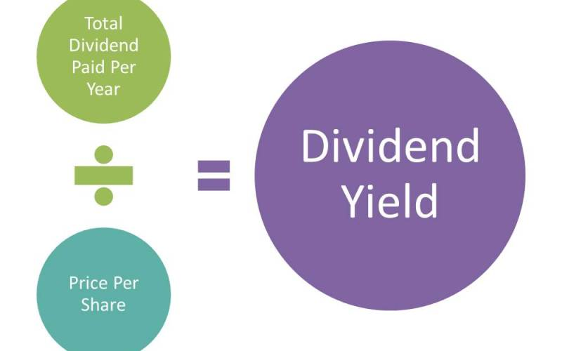 Dividend-Yield-formula