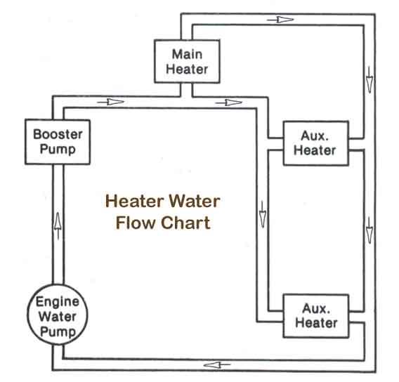 School Bus Heater Booster Pump