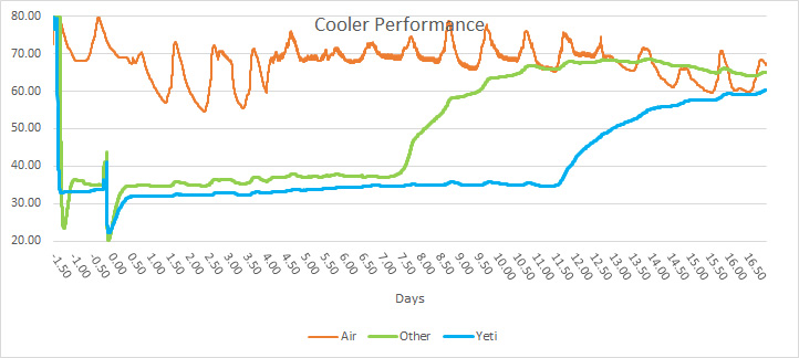 1Cooler-Performance
