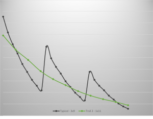 Trail2Graph