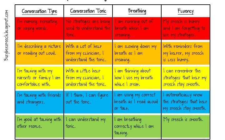 Fluency Self-Rating Form