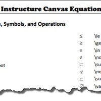 Tips for the Equation Editor in Instructure Canvas