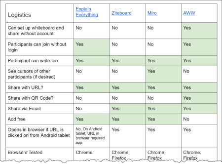Image of comparison chart (open comparison chart for full text of chart)