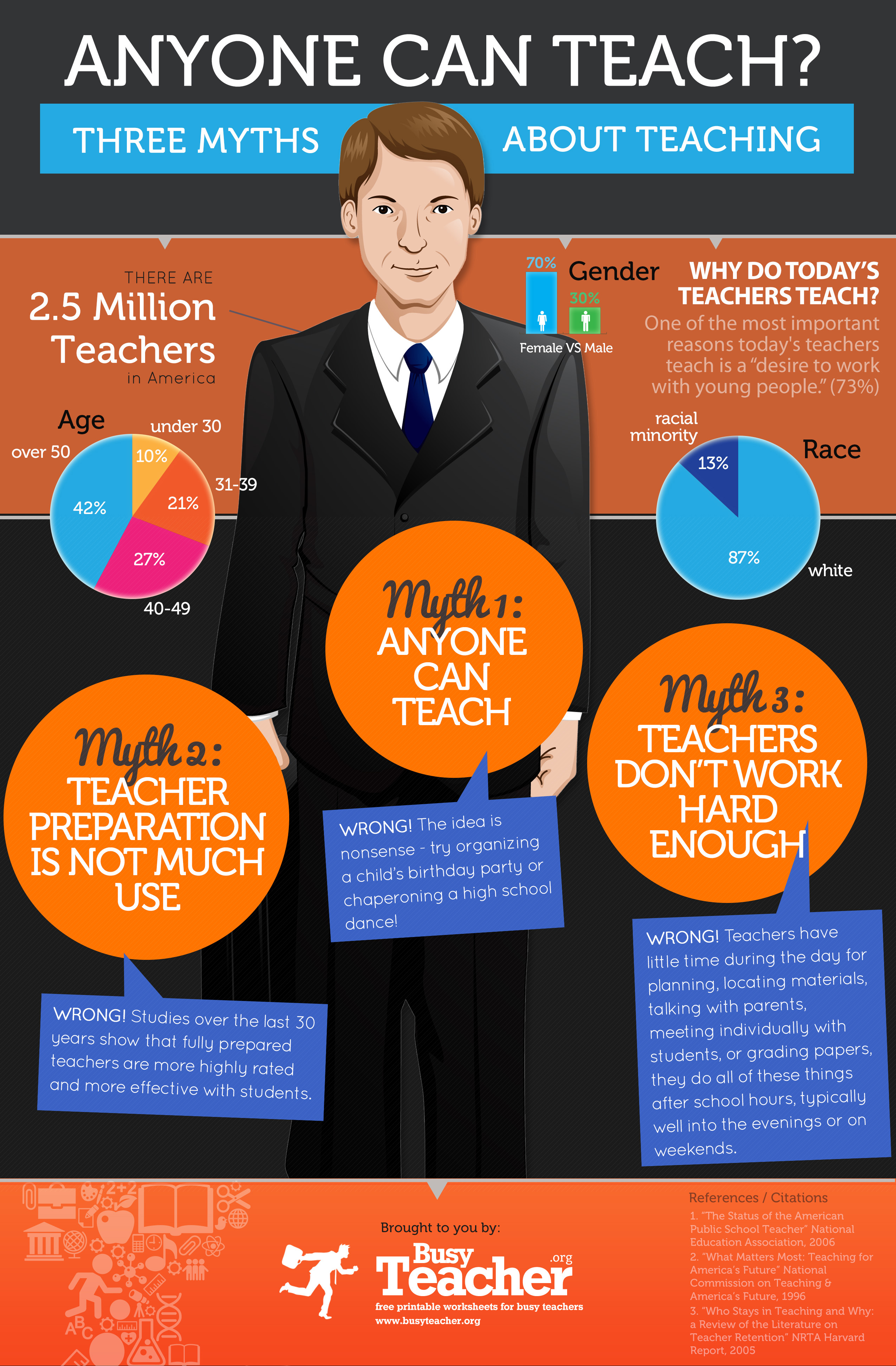 Anyone Can Teach 3 Myths About Teaching Infographic