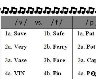 Pronunciation: Minimal Pairs and Reading Practice