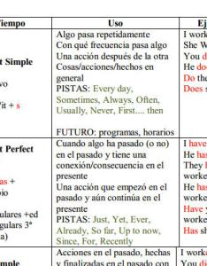 also english verb tenses table for spanish speakers rh busyteacher