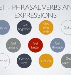 Phrasal Verbs With GET [ 768 x 1024 Pixel ]