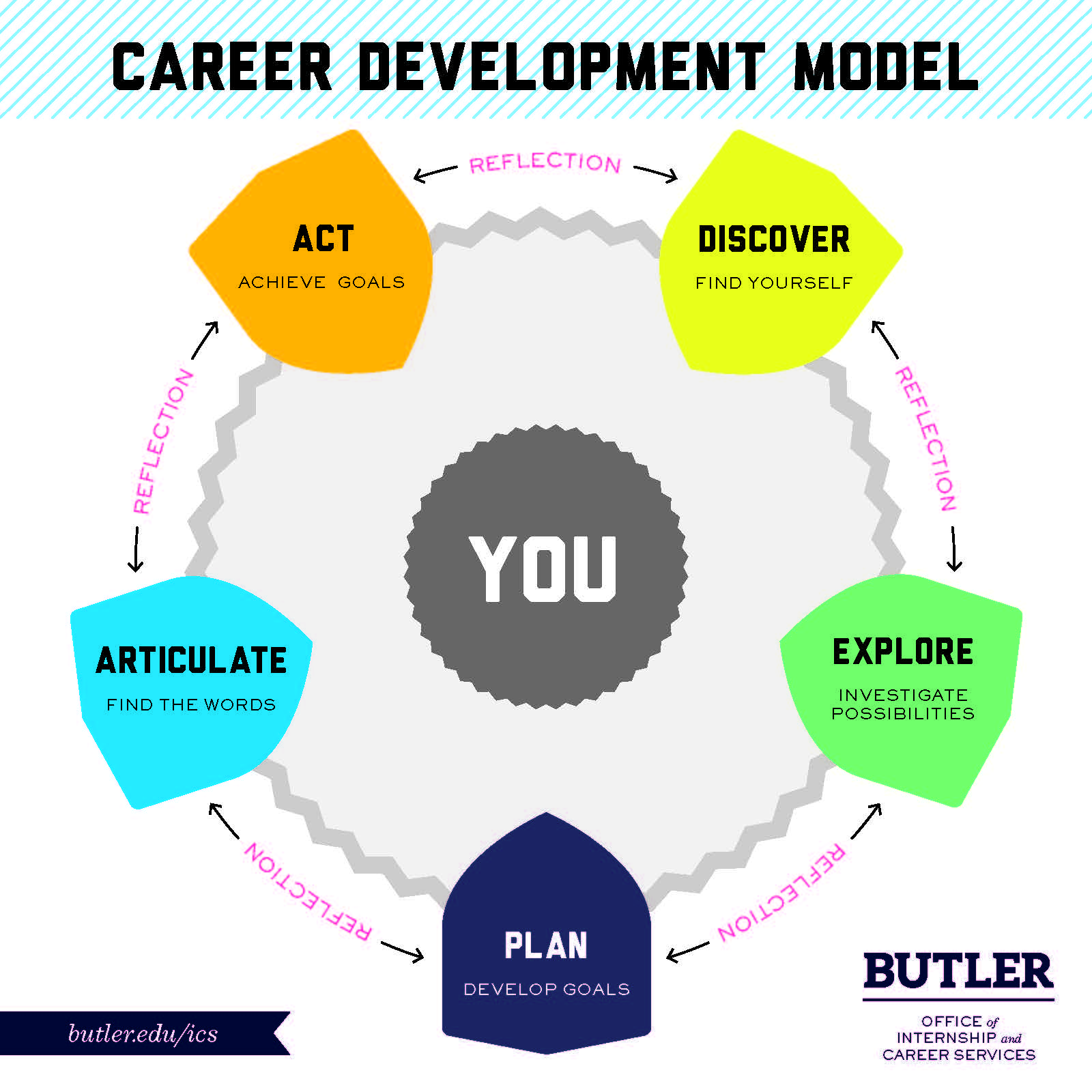 Start Here Career Development Model  Butler University