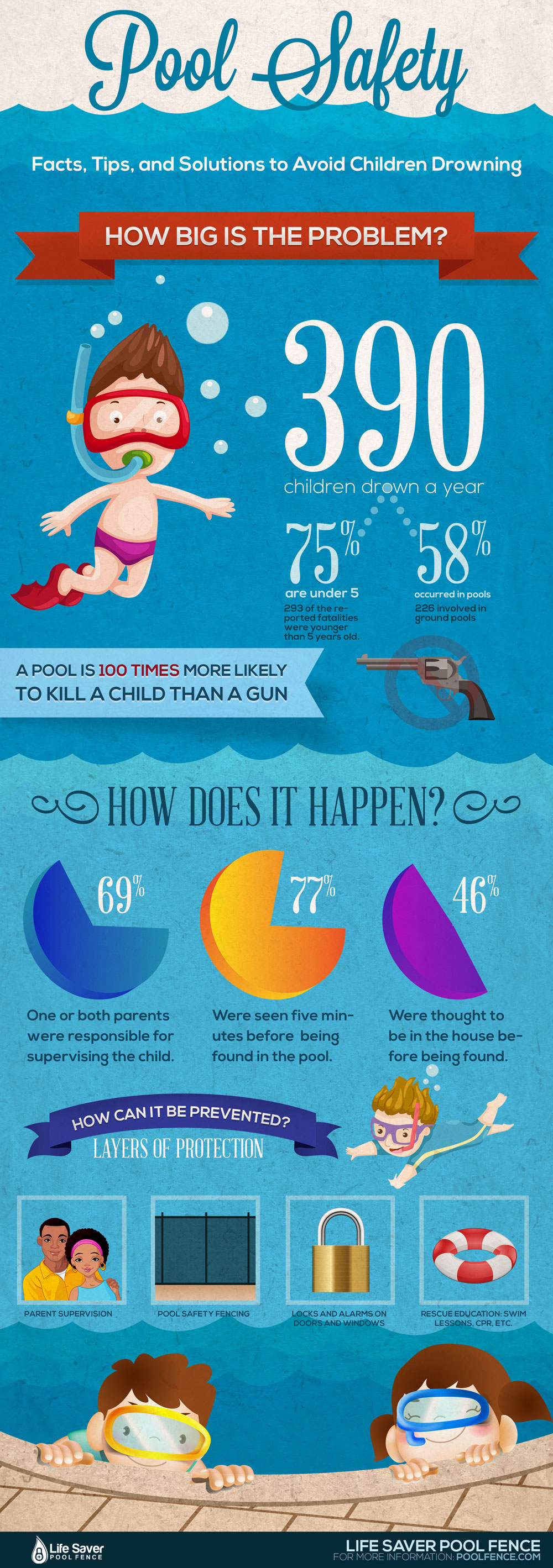 pool-safety infographic