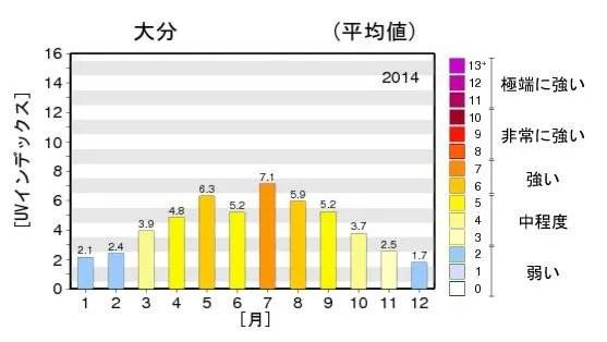 紫外線年間推移 2014