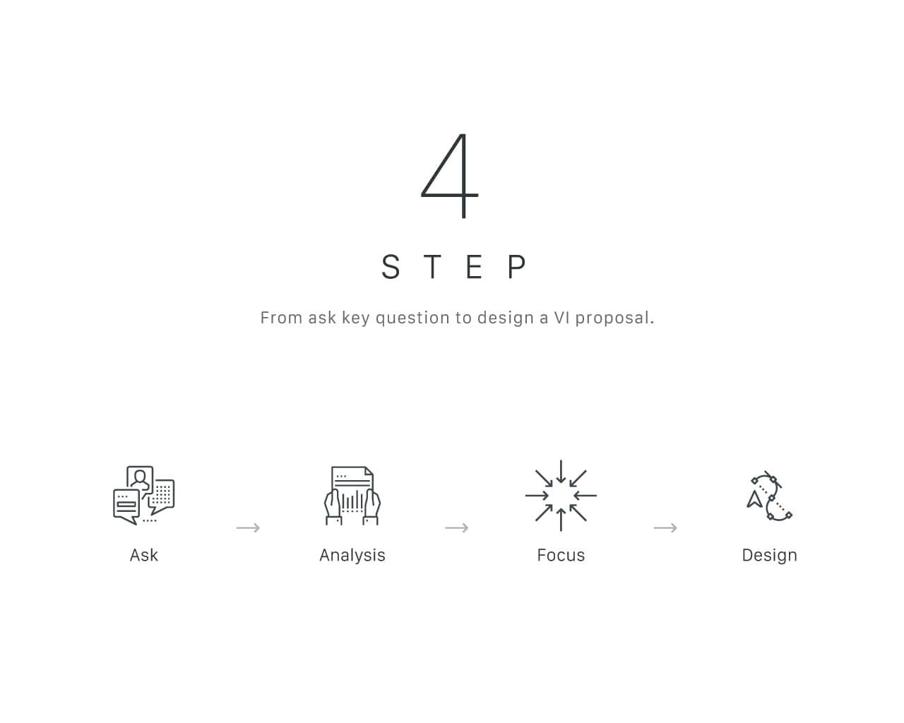 聚焦精準-4 步驟重塑帕格數碼品牌識別