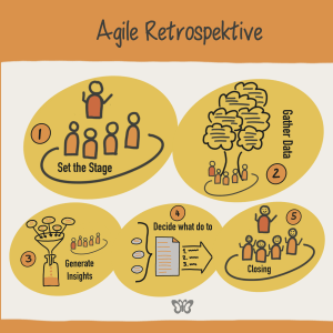Agile Retrospektive mit NLP