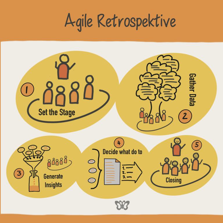 Read more about the article Agile Retrospektive mit NLP