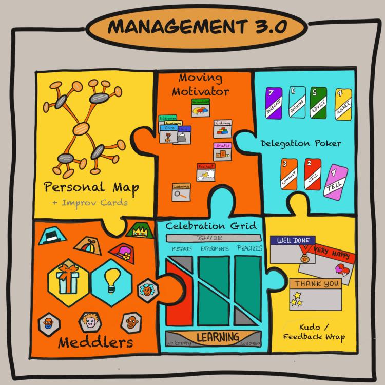 Management-3.0 Methoden
