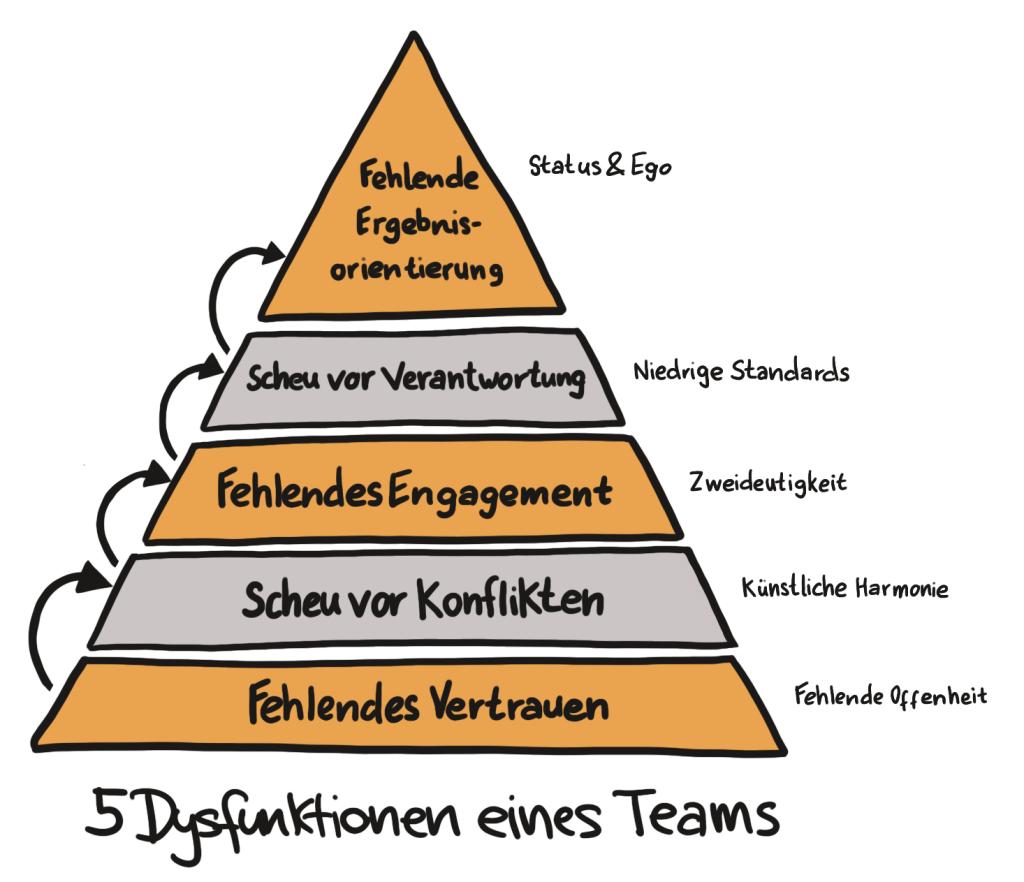 das team kennenlernen)