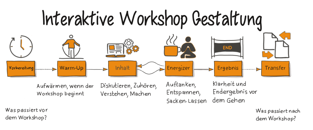 Workshop Gestaltung