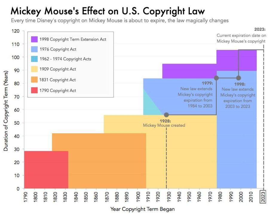 Mickey Mouse's Effect on US Copyright Law in a graph