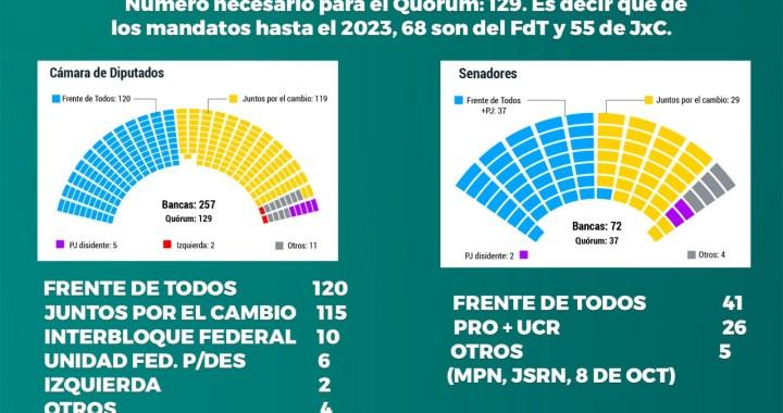 Congreso: así votaron las leyes económicas el Frente de Todos y Juntos por el Cambio