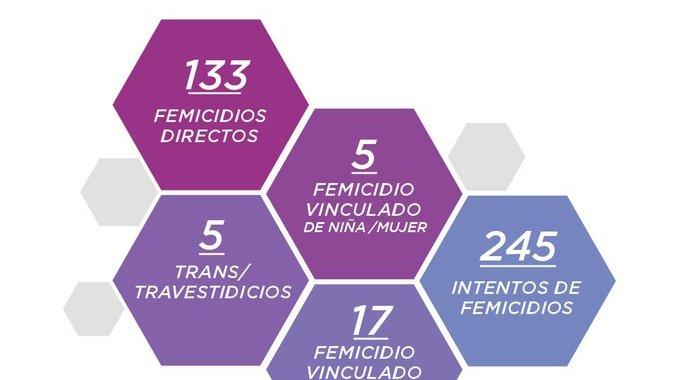 Unas 246 mujeres, trasvestis y trans sufrieron muertes violentas en lo que va del 2021