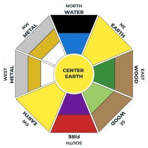 Bagua map colors