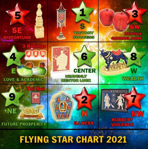fengshui-flying-star-2021